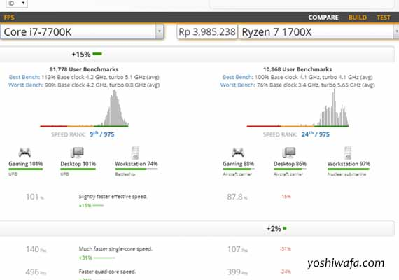 Intel core i7 7700k vs Ryzen 7 1700x